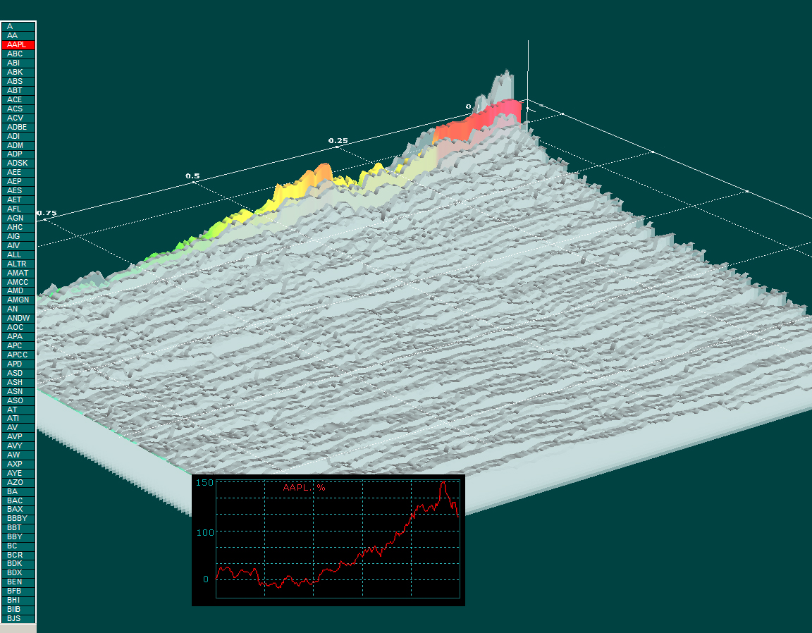 Business graphics for stock market analysis 3d visualization of multiple stocks with interactive reports multi data 3d chart combined with several conventional 2d charts geenschuldenfo Image collections
